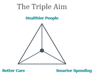 Diagram called 'The Triple Aim' of healthier people, better care, and smarter spending